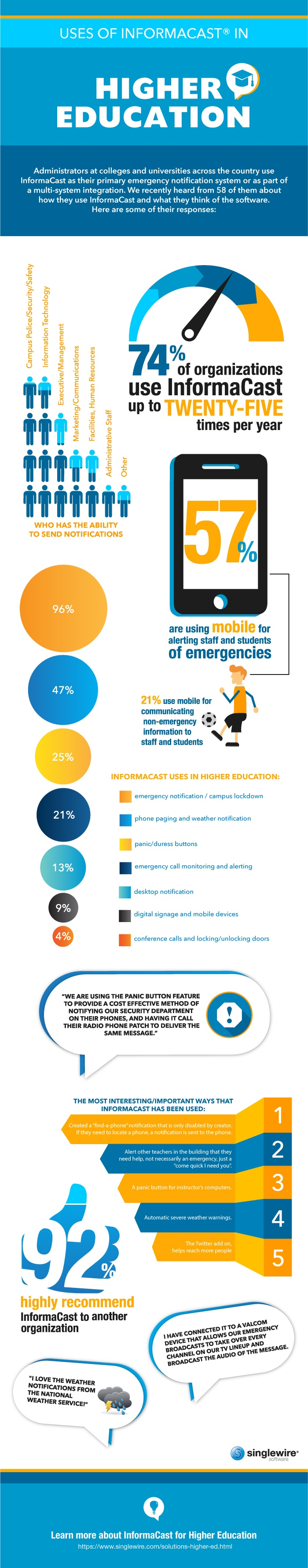 InformaCast in Higher Education Infographic
