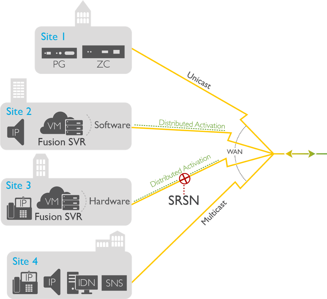 Survivable Remote Site Notification (SRSN) with InformaCast High Availability