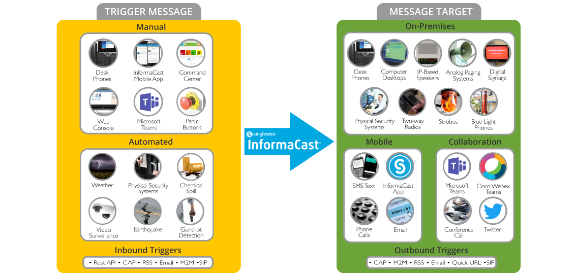 Emergency Mass Notification System | InformaCast Fusion HRE