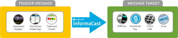 InformaCast Mobile Any-2-Any